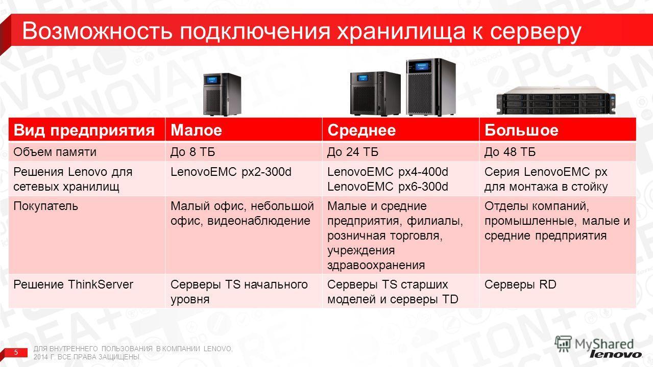 5 Вид предприятияМалоеСреднееБольшое Объем памятиДо 8 ТБДо 24 ТБДо 48 ТБ Решения Lenovo для сетевых хранилищ LenovoEMC px2-300dLenovoEMC px4-400d LenovoEMC px6-300d Серия LenovoEMC px для монтажа в стойку ПокупательМалый офис, небольшой офис, видеона