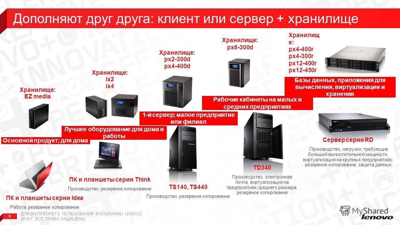 6 Дополняют друг друга: клиент или сервер + хранилище ДЛЯ ВНУТРЕННЕГО ПОЛЬЗОВАНИЯ В КОМПАНИИ LENOVO, 2014 Г. ВСЕ ПРАВА ЗАЩИЩЕНЫ. TS140, TS440 Производство, резервное копирование 1-й сервер; малое предприятие или филиал TD340 Производство, электронная