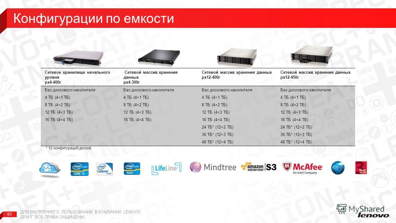 63 Сетевое хранилище начального уровня px4-400r Сетевой массив хранения данных px4-300r Сетевой массив хранения данных px12-400r Сетевой массив хранения данных px12-450r Без дискового накопителя 4 ТБ (4×1 ТБ) 8 ТБ (4×2 ТБ) 12 ТБ (4×3 ТБ) 16 ТБ (4×4 Т