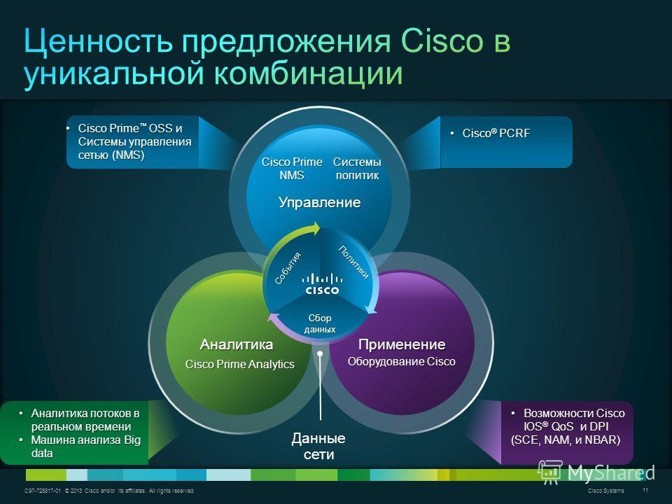 C97-728817-01 © 2013 Cisco and/or its affiliates. All rights reserved. Cisco Systems 11 Управление АналитикаПрименение Cisco Prime Analytics Оборудование Cisco События Политики Сбор данных Данные сети Аналитика потоков в реальном времениАналитика пот