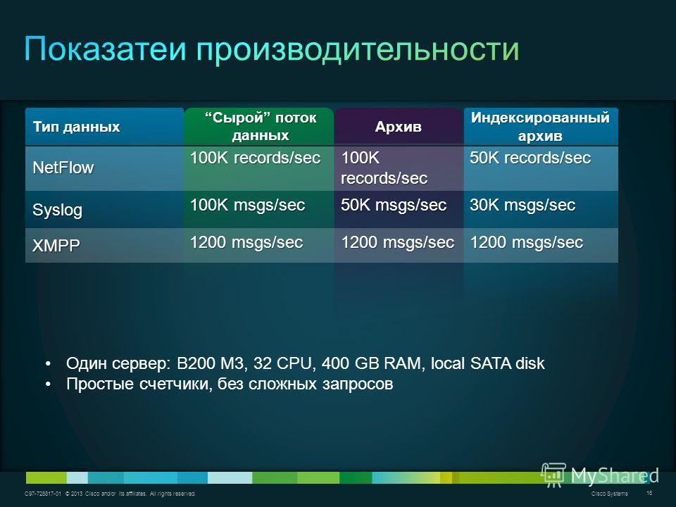 C97-728817-01 © 2013 Cisco and/or its affiliates. All rights reserved. Cisco Systems 16 Тип данных Сырой поток данныхСырой поток данныхАрхив Индексированный архив NetFlow 100K records/sec 50K records/sec Syslog 100K msgs/sec 50K msgs/sec 30K msgs/sec