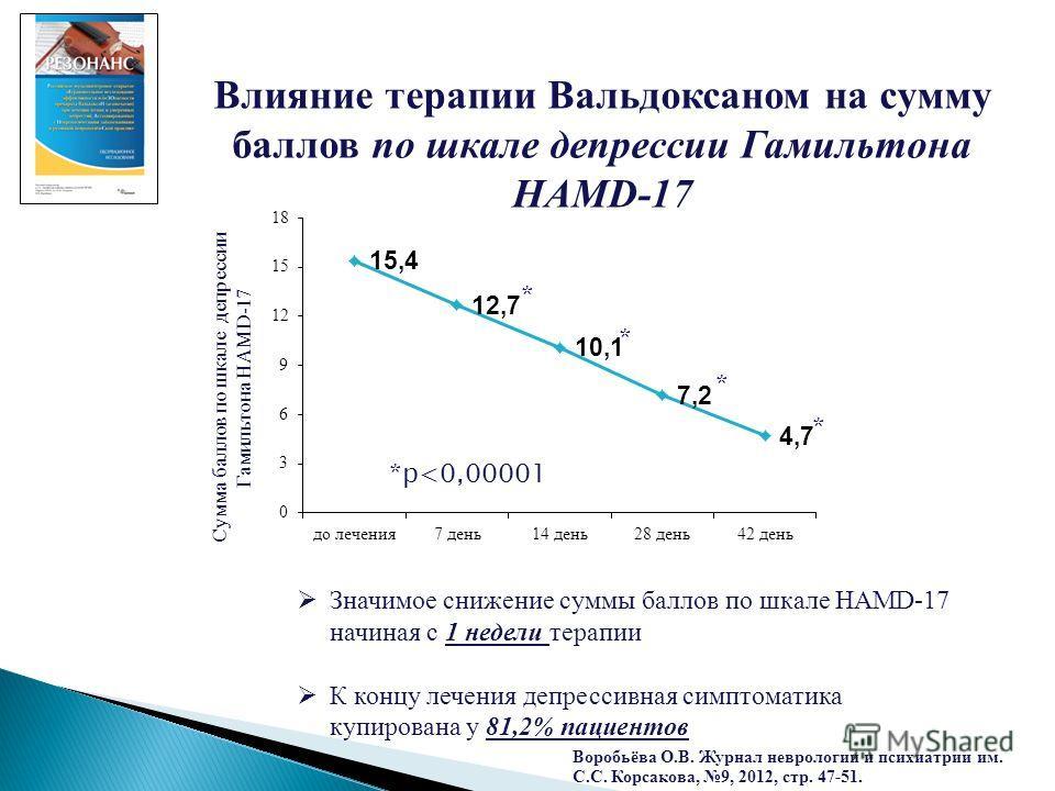 Влияние терапии Вальдоксаном на сумму баллов по шкале депрессии Гамильтона HAMD-17 Значимое снижение суммы баллов по шкале HAMD-17 начиная с 1 недели терапии К концу лечения депрессивная симптоматика купирована у 81,2% пациентов *p