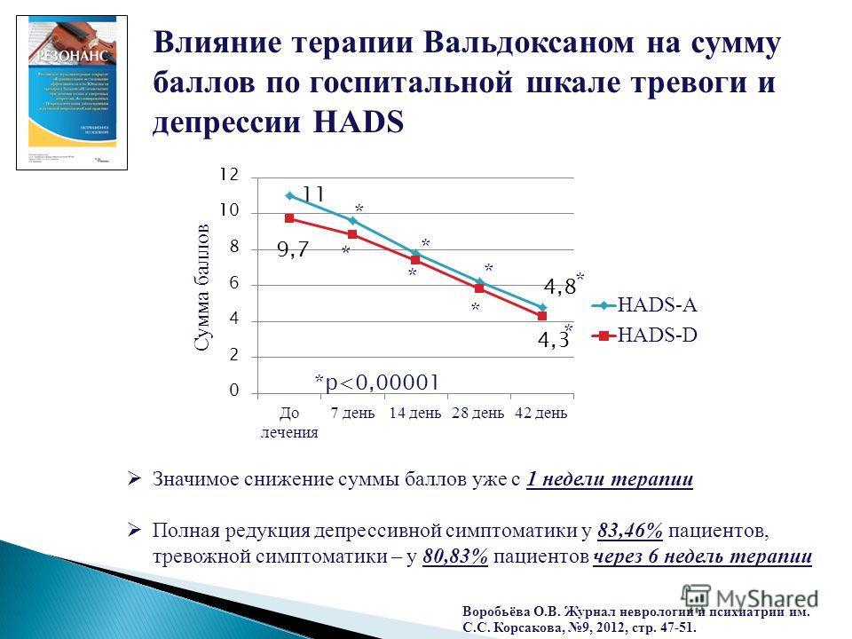 Влияние терапии Вальдоксаном на сумму баллов по госпитальной шкале тревоги и депрессии HADS Значимое снижение суммы баллов уже с 1 недели терапии Полная редукция депрессивной симптоматики у 83,46% пациентов, тревожной симптоматики – у 80,83% пациенто