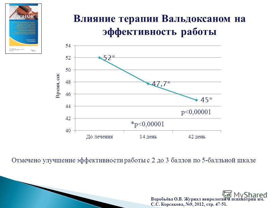 Влияние терапии Вальдоксаном на эффективность работы Отмечено улучшение эффективности работы с 2 до 3 баллов по 5-балльной шкале Время, сек p