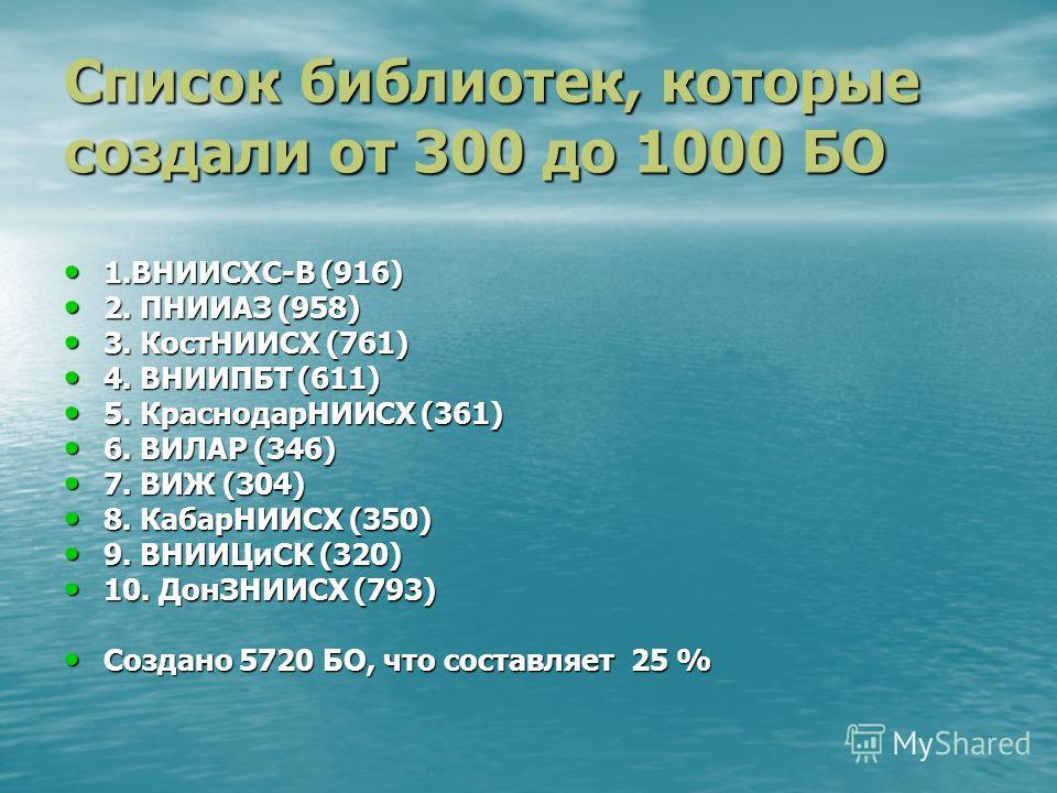 Список библиотек, которые создали от 300 до 1000 БО 1.ВНИИСХС-В (916) 1.ВНИИСХС-В (916) 2. ПНИИАЗ (958) 2. ПНИИАЗ (958) 3. КостНИИСХ (761) 3. КостНИИСХ (761) 4. ВНИИПБТ (611) 4. ВНИИПБТ (611) 5. КраснодарНИИСХ (361) 5. КраснодарНИИСХ (361) 6. ВИЛАР (