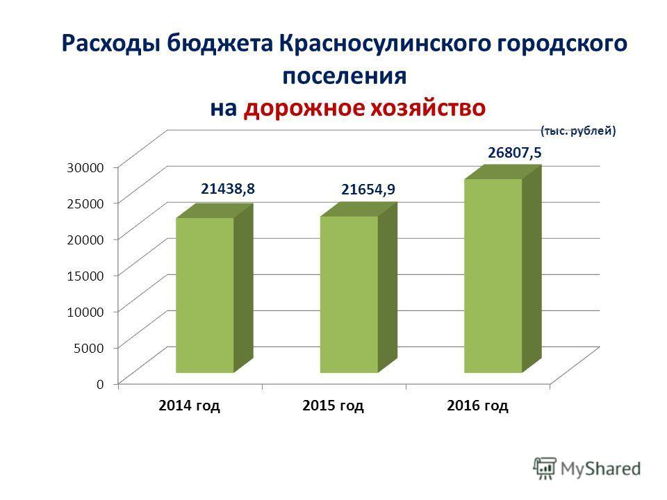 Расходы бюджета Красносулинского городского поселения на дорожное хозяйство (тыс. рублей)