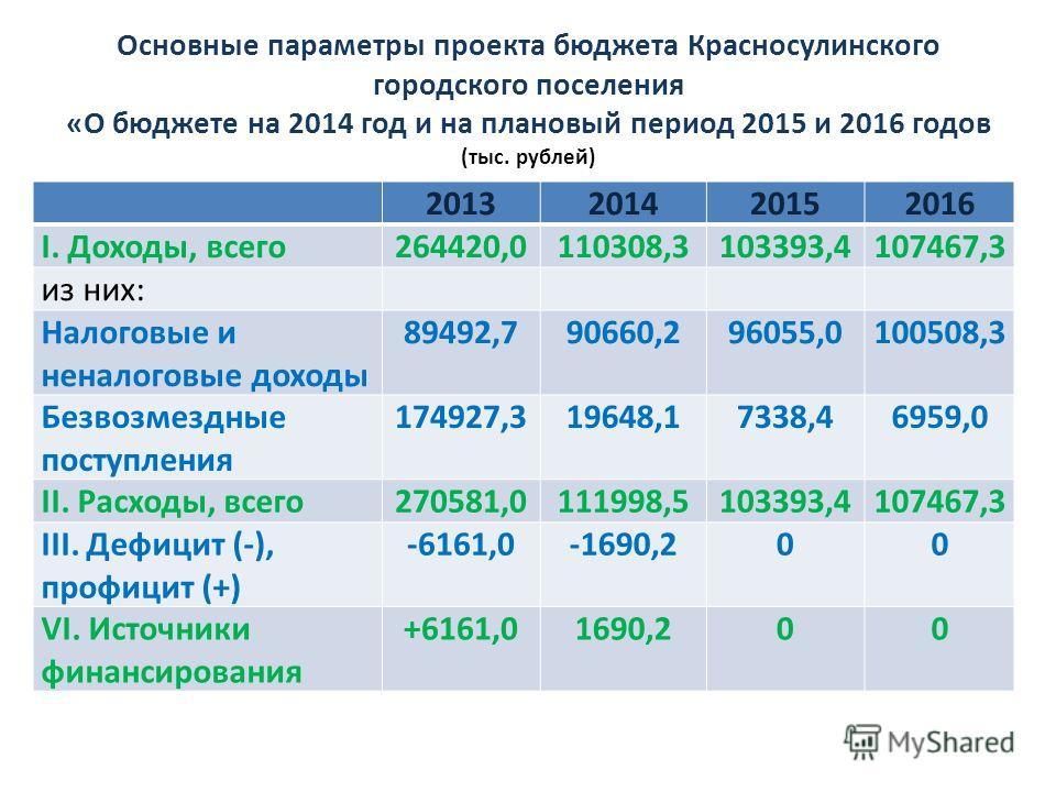 Основные параметры проекта бюджета Красносулинского городского поселения «О бюджете на 2014 год и на плановый период 2015 и 2016 годов (тыс. рублей) 2013201420152016 I. Доходы, всего264420,0110308,3103393,4107467,3 из них: Налоговые и неналоговые дох