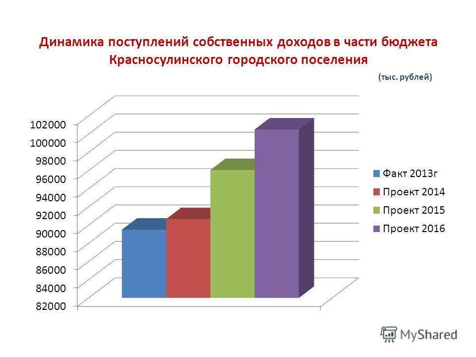 Динамика поступлений собственных доходов в части бюджета Красносулинского городского поселения (тыс. рублей)