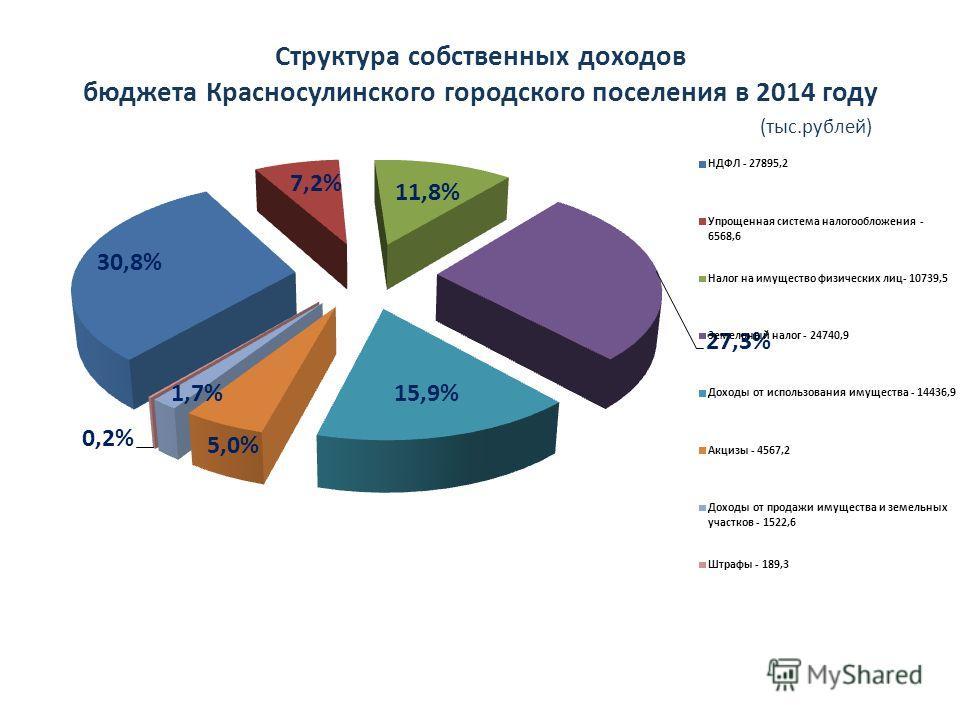 Структура собственных доходов бюджета Красносулинского городского поселения в 2014 году (тыс.рублей)