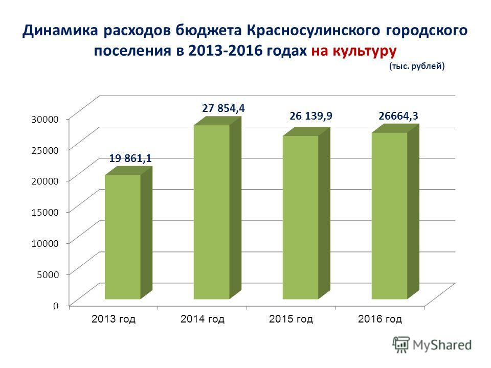 Динамика расходов бюджета Красносулинского городского поселения в 2013-2016 годах на культуру (тыс. рублей)