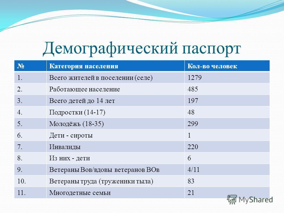 Демографический паспорт Категория населенияКол-во человек 1.Всего жителей в поселении (селе)1279 2.Работающее население485 3.Всего детей до 14 лет197 4.Подростки (14-17)48 5.Молодёжь (18-35)299 6.Дети - сироты1 7.Инвалиды220 8.Из них - дети6 9.Ветера