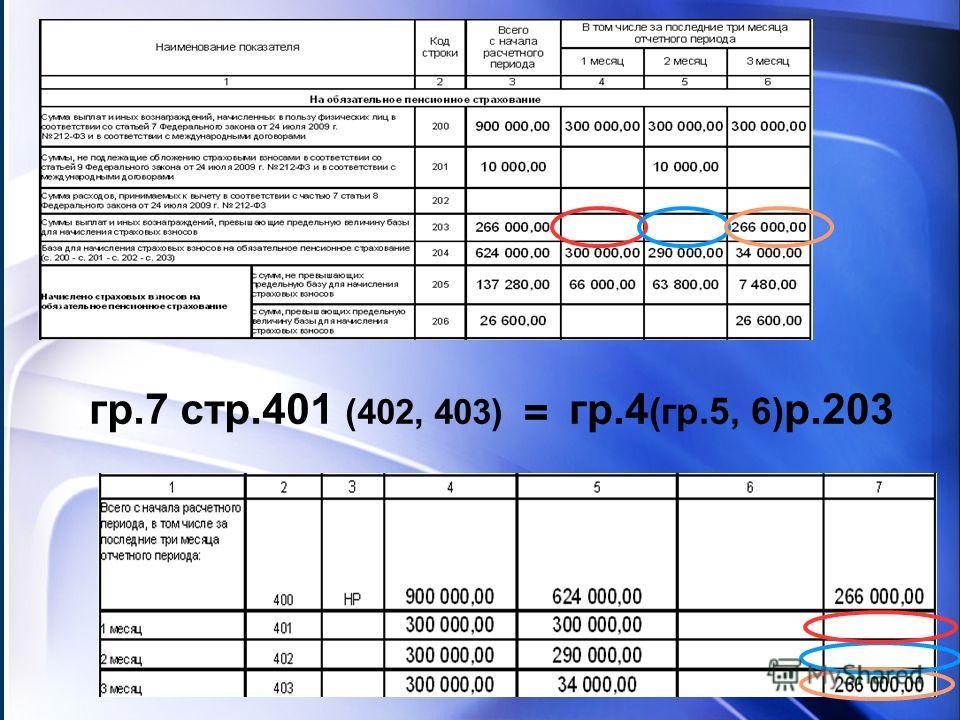 гр.7 стр.401 (402, 403) = гр.4 (гр.5, 6) р.203
