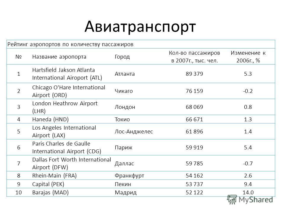 Авиатранспорт Рейтинг аэропортов по количеству пассажиров Название аэропортаГород Кол-во пассажиров в 2007г., тыс. чел. Изменение к 2006г., % 1 Hartsfield Jakson Atlanta International Airoport (ATL) Атланта89 3795.3 2 Chicago O'Hare International Air