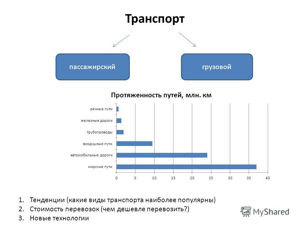 Транспорт пассажирскийгрузовой 1.Тенденции (какие виды транспорта наиболее популярны) 2.Стоимость перевозок (чем дешевле перевозить?) 3.Новые технологии