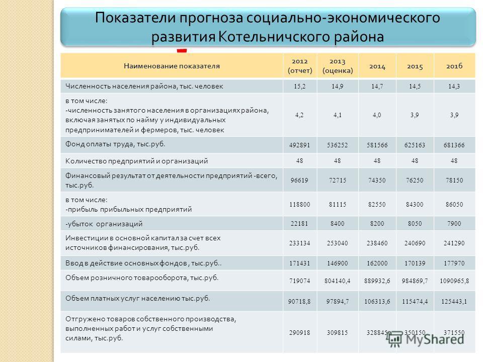Показатели прогноза социально - экономического развития Котельничского района Можно представить в виде таблицы, либо в форме диаграммы ! Наименование показателя 2012 ( отчет ) 2013 ( оценка ) 201420152016 Численность населения района, тыс. человек 15