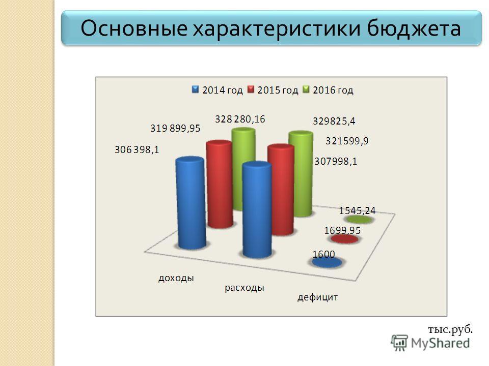 Основные характеристики бюджета тыс.руб.