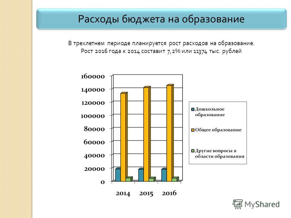 Расходы бюджета на образование В трехлетнем периоде планируется рост расходов на образование. Рост 2016 года к 2014 составит 7,2% или 11374 тыс. рублей