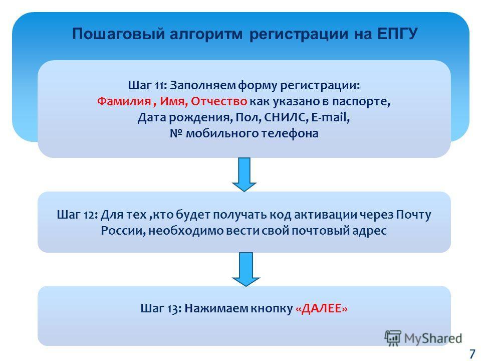 Пошаговый алгоритм регистрации на ЕПГУ Шаг 11: Заполняем форму регистрации: Фамилия, Имя, Отчество как указано в паспорте, Дата рождения, Пол, СНИЛС, E-mail, мобильного телефона Шаг 12: Для тех,кто будет получать код активации через Почту России, нео