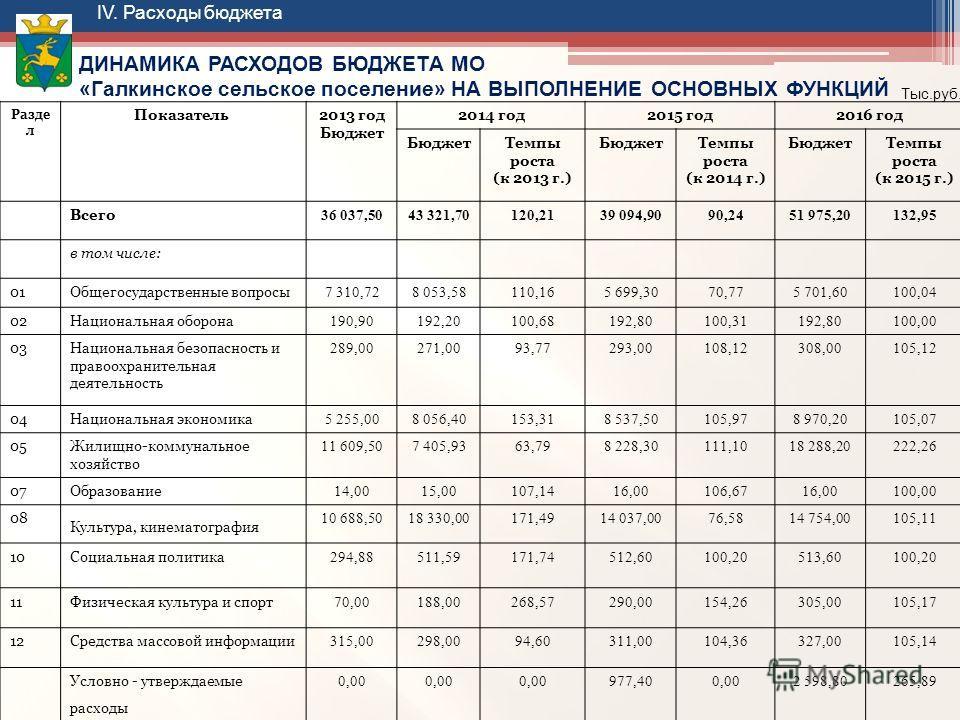 Разде л Показатель2013 год Бюджет 2014 год2015 год2016 год БюджетТемпы роста (к 2013 г.) БюджетТемпы роста (к 2014 г.) БюджетТемпы роста (к 2015 г.) Всего 36 037,5043 321,70120,2139 094,9090,2451 975,20132,95 в том числе: 01Общегосударственные вопрос
