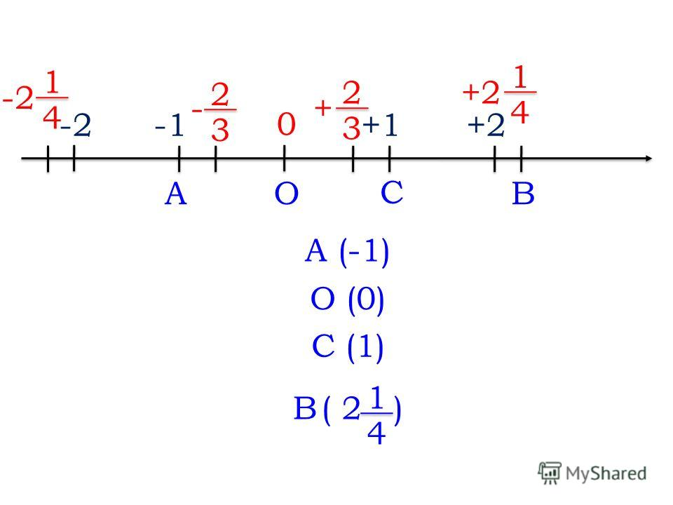 ABO C 0 +1+2 + 2 3 1 4 - 2 3 -2 1 4 A (-1) О (0) С (1) В( 2 1 4 )