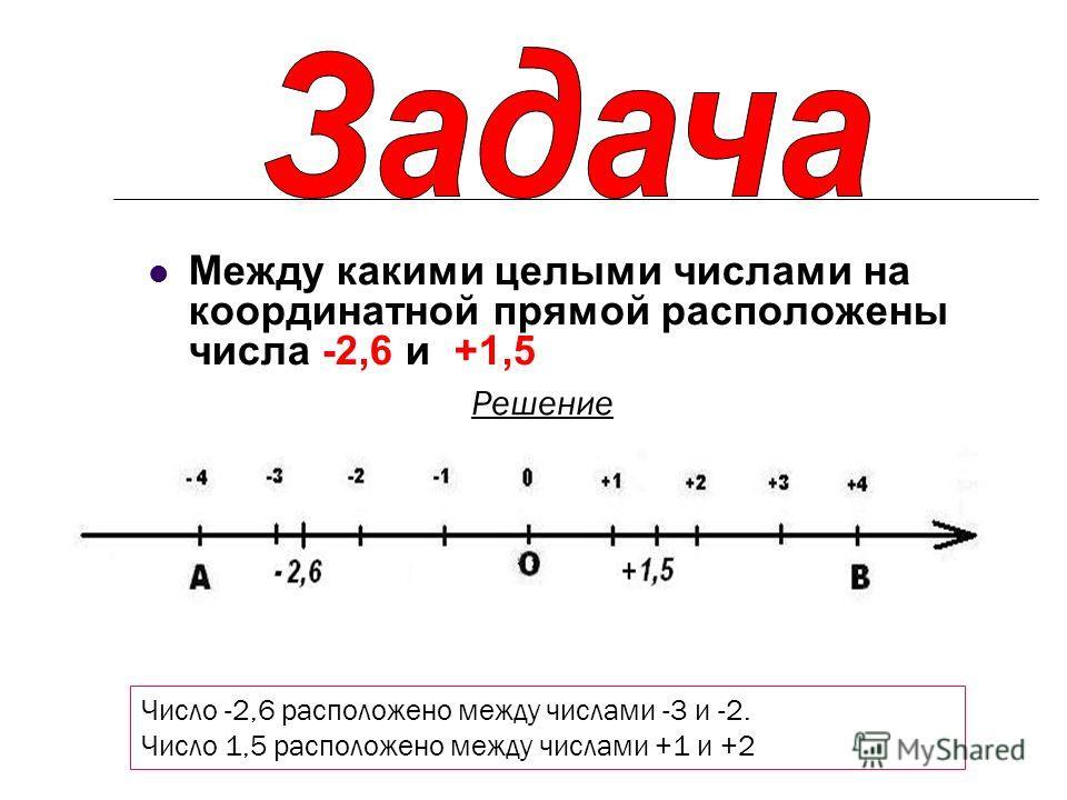 Между какими целыми числами на координатной прямой расположены числа -2,6 и +1,5 Число -2,6 расположено между числами -3 и -2. Число 1,5 расположено между числами +1 и +2 Решение
