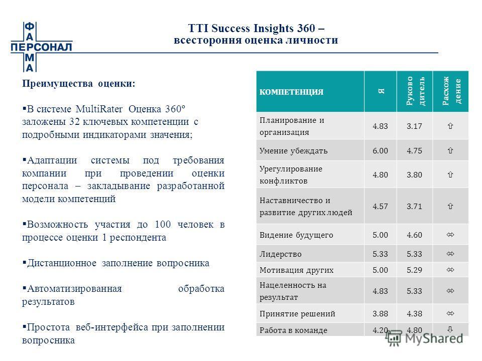 TTI Success Insights 360 – всестороння оценка личности Преимущества оценки: В системе MultiRater Оценка 360º заложены 32 ключевых компетенции с подробными индикаторами значения; Адаптации системы под требования компании при проведении оценки персонал