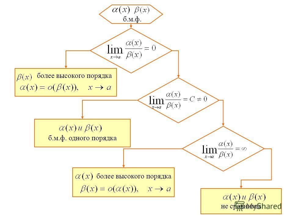 не сравнимы б.м.ф. одного порядка более высокого порядка б.м.ф.
