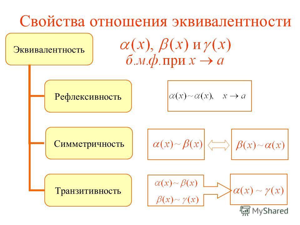Свойства отношения эквивалентности Эквивалентность Рефлексивность Симметричность Транзитивность
