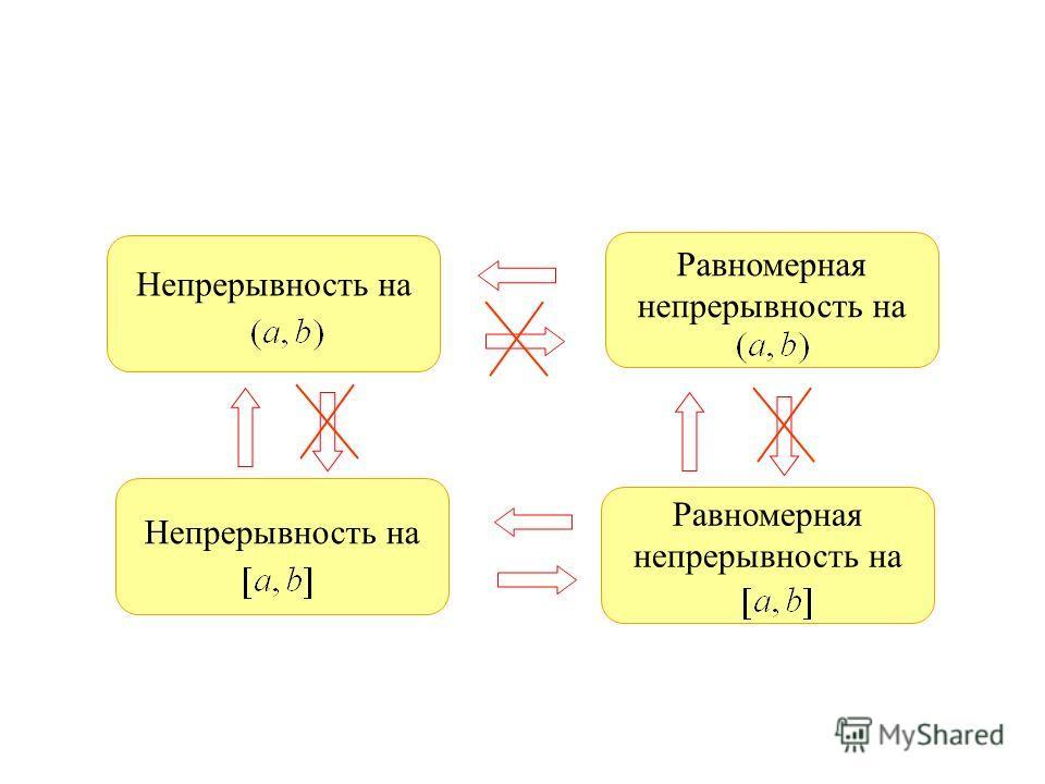 Непрерывность на Равномерная непрерывность на Непрерывность на Равномерная непрерывность на