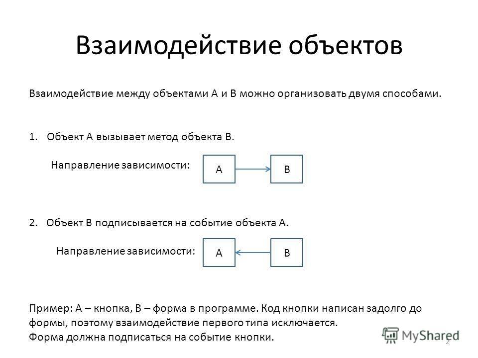 Взаимодействие объектов 2 Взаимодействие между объектами A и B можно организовать двумя способами. 1.Объект A вызывает метод объекта B. Направление зависимости: 2. Объект B подписывается на событие объекта A. Направление зависимости: Пример: А – кноп