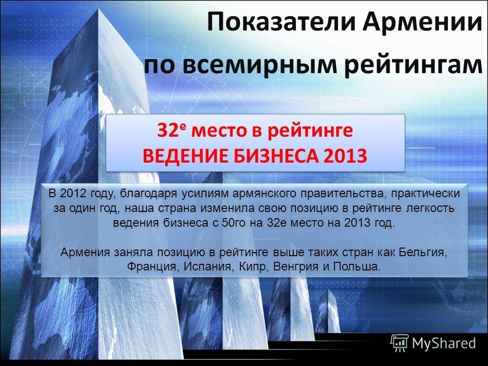 32 е место в рейтинге ВЕДЕНИЕ БИЗНЕСА 2013 32 е место в рейтинге ВЕДЕНИЕ БИЗНЕСА 2013 В 2012 году, благодаря усилиям армянского правительства, практически за один год, наша страна изменила свою позицию в рейтинге легкость ведения бизнеса с 50го на 32