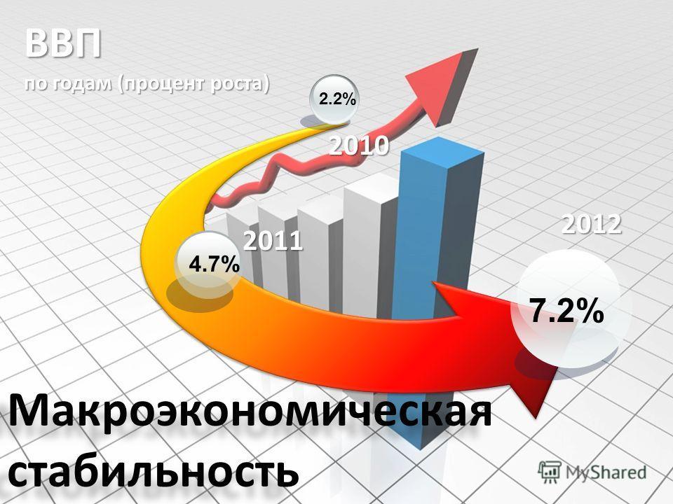 Макроэкономическая стабильность ВВП по годам (процент роста) 2011 2012 7.2% 4.7% 2.2% 2010