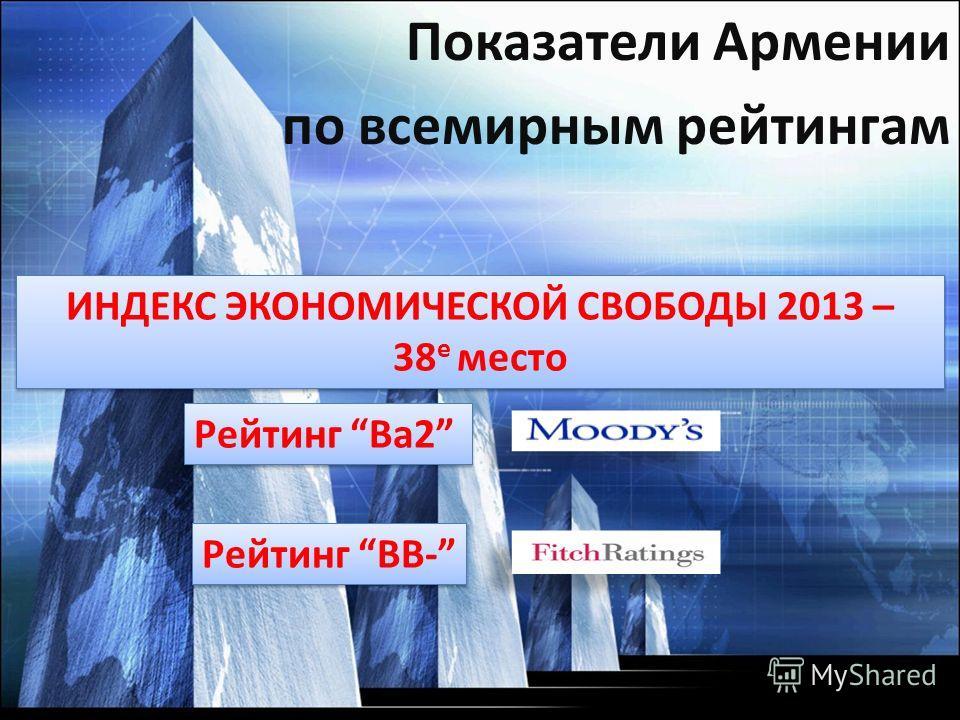 ИНДЕКС ЭКОНОМИЧЕСКОЙ СВОБОДЫ 2013 – 38 е место ИНДЕКС ЭКОНОМИЧЕСКОЙ СВОБОДЫ 2013 – 38 е место Рейтинг Ba2 Рейтинг BB- Показатели Армении по всемирным рейтингам