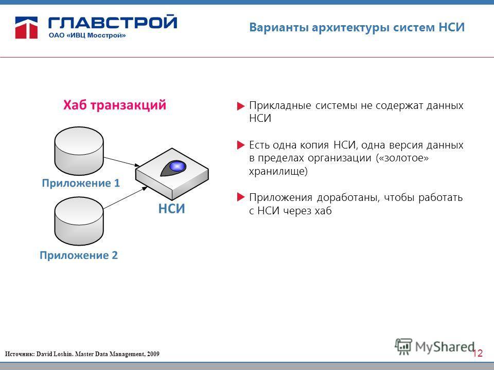 Варианты архитектуры систем НСИ Прикладные системы не содержат данных НСИ Есть одна копия НСИ, одна версия данных в пределах организации («золотое» хранилище) Приложения доработаны, чтобы работать с НСИ через хаб Источник: David Loshin. Master Data M