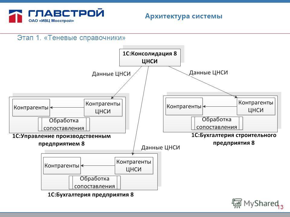 Архитектура системы Этап 1. «Теневые справочники» 13