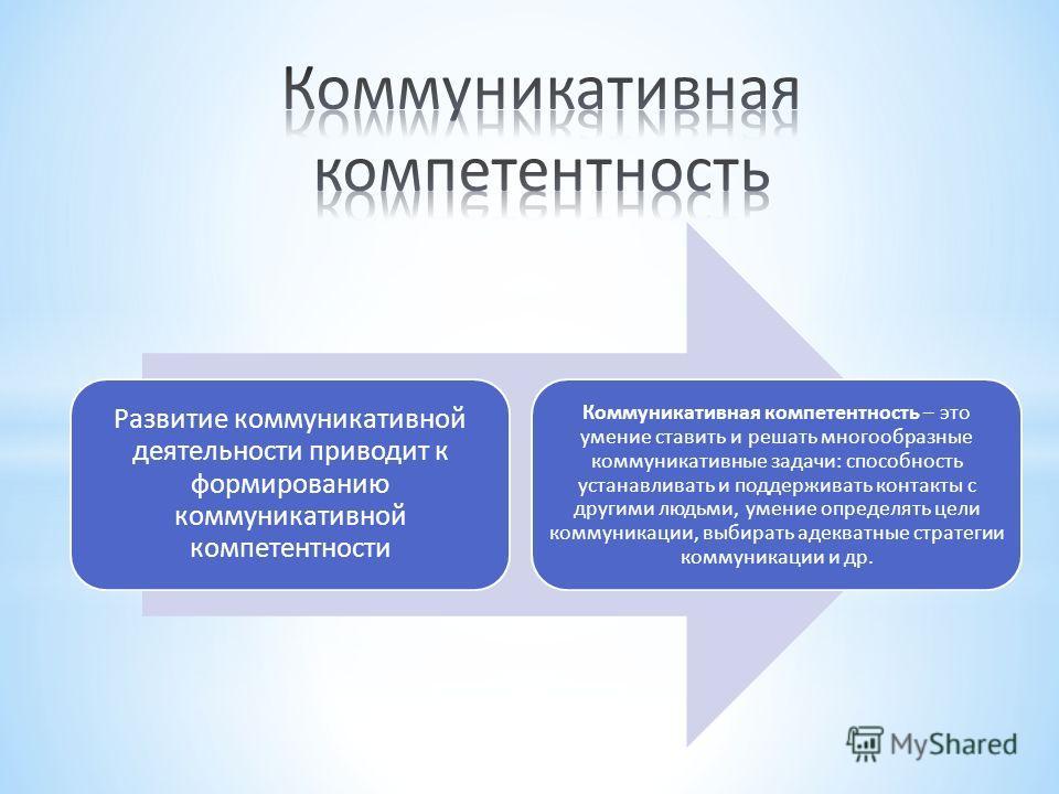 Развитие коммуникативной деятельности приводит к формированию коммуникативной компетентности Коммуникативная компетентность – это умение ставить и решать многообразные коммуникативные задачи: способность устанавливать и поддерживать контакты с другим