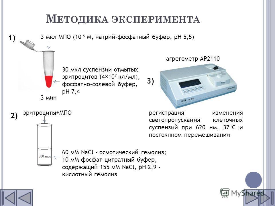 М ЕТОДИКА ЭКСПЕРИМЕНТА 30 мкл суспензии отмытых эритроцитов (4×10 7 кл/мл), фосфатно-солевой буфер, рН 7,4 3 мкл МПО (10 -6 М, натрий-фосфатный буфер, pH 5,5) 3 мин 60 мМ NaCl – осмотический гемолиз; 10 мМ фосфат-цитратный буфер, содержащий 155 мМ Na