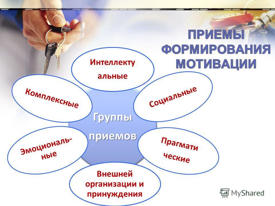 Группыприемов Интеллекту альные Социальные Внешней организации и принуждения Прагмати ческие Эмоциональ- ные Комплексные