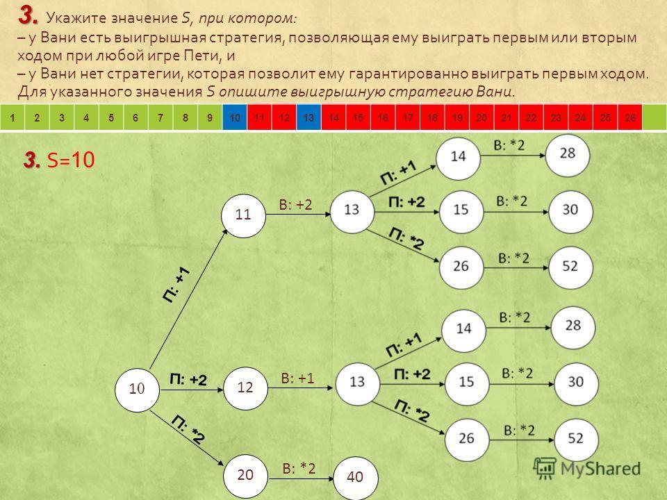 3. 3. Укажите значение S, при котором: – у Вани есть выигрышная стратегия, позволяющая ему выиграть первым или вторым ходом при любой игре Пети, и – у Вани нет стратегии, которая позволит ему гарантированно выиграть первым ходом. Для указанного значе