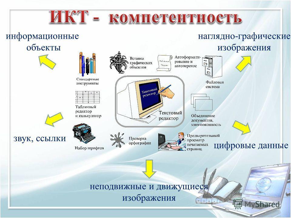 информационные объекты наглядно-графические изображения цифровые данные неподвижные и движущиеся изображения звук, ссылки
