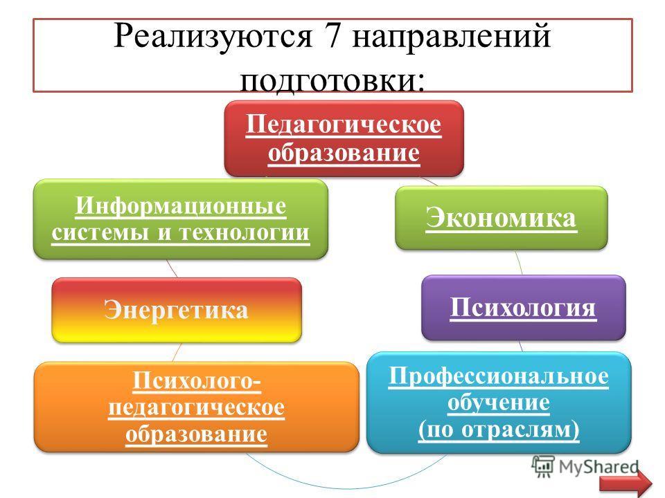 Реализуются 7 направлений подготовки: Педагогическое образование Экономика Психология Профессиональное обучение (по отраслям) Психолого- педагогическое образование Энергетика Информационные системы и технологии