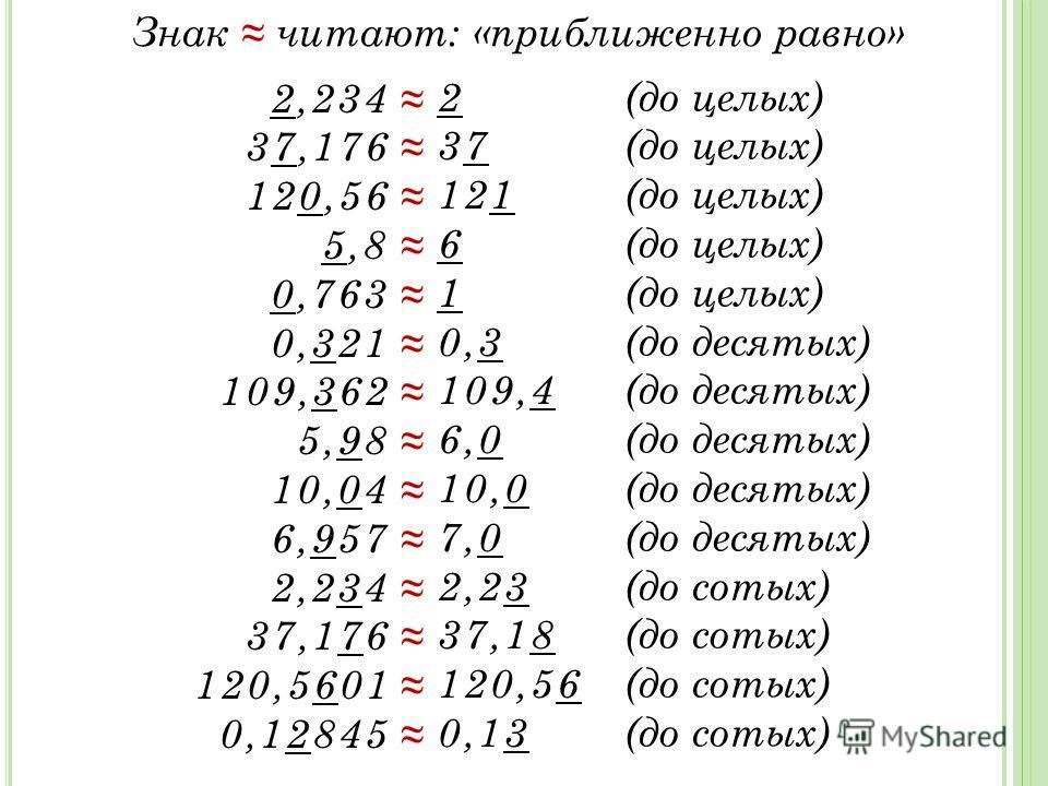 Знак читают: «приближенно равно» 2,234 37,176 120,56 5,8 0,763 0,321 109,362 5,98 10,04 6,957 2,234 37,176 120,5601 0,12845 2 3737 121 6 1 0,3 109,4 6,0 10,0 7,0 2,23 37,18 120,56 0,13 (до целых) (до десятых) (до сотых)