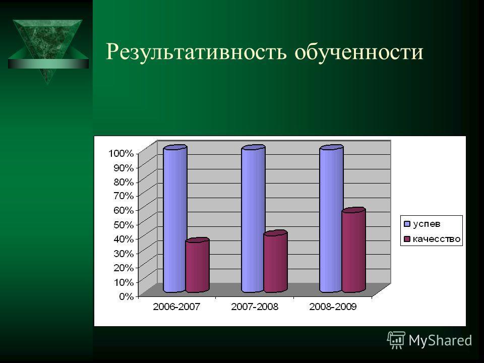 Результативность обученности
