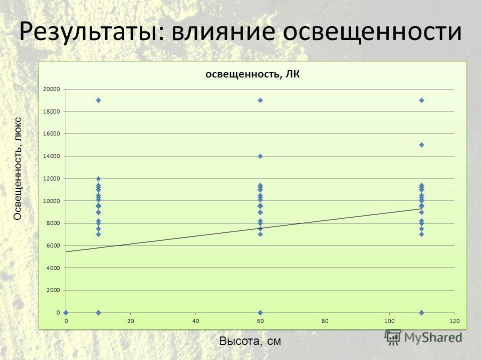 Результаты: влияние освещенности Высота, см Освещенность, люкс