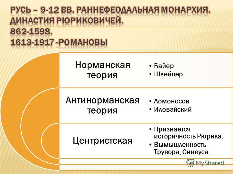 Норманская теория Антинорманская теория Центристская Байер Шлейцер Ломоносов Иловайский Признаётся историчность Рюрика. Вымышленность Трувора, Синеуса.