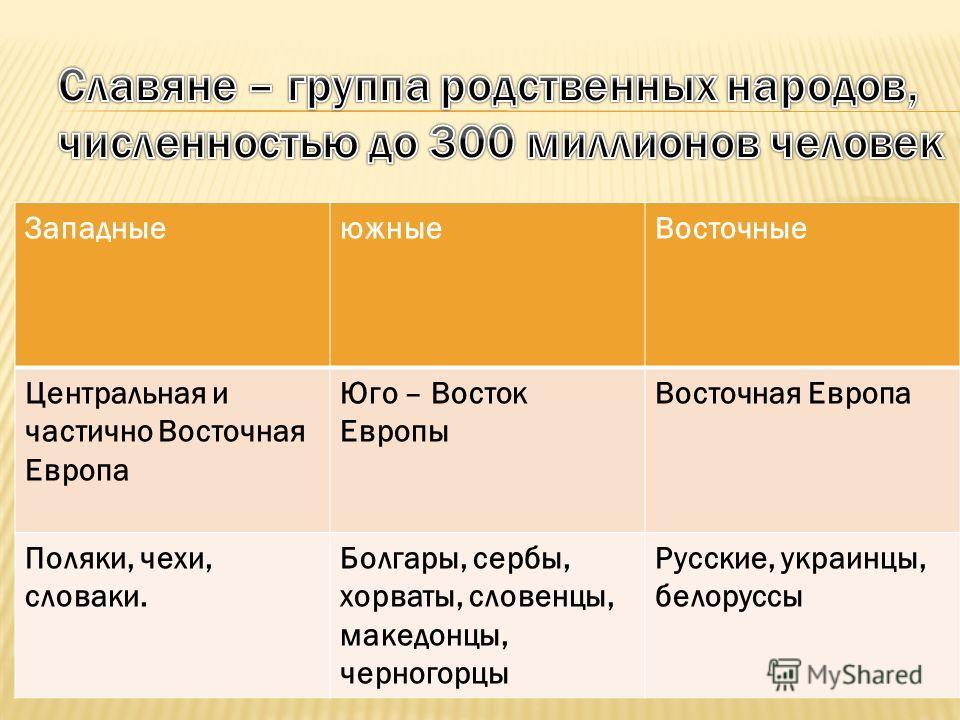 ЗападныеюжныеВосточные Центральная и частично Восточная Европа Юго – Восток Европы Восточная Европа Поляки, чехи, словаки. Болгары, сербы, хорваты, словенцы, македонцы, черногорцы Русские, украинцы, белоруссы