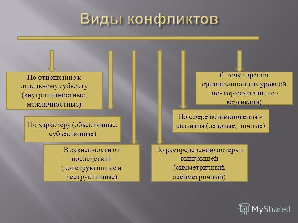 По отношению к отдельному субъекту (внутриличностные, межличностные) С точки зрения организационных уровней (по- горизонтали, по - вертикали) По характеру (объективные, субъективные) По сфере возникновения и развития (деловые, личные) В зависимости о