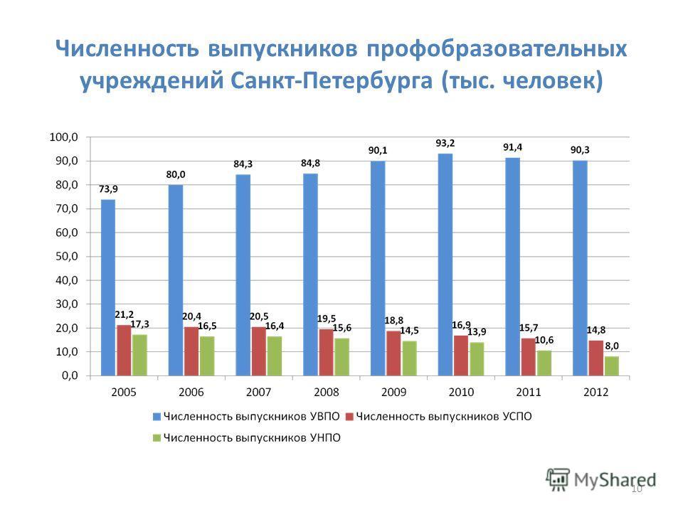 Численность выпускников профобразовательных учреждений Санкт-Петербурга (тыс. человек) 10