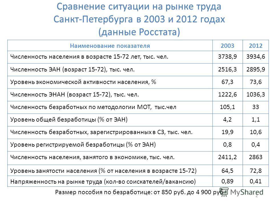 Сравнение ситуации на рынке труда Санкт-Петербурга в 2003 и 2012 годах (данные Росстата) Наименование показателя20032012 Численность населения в возрасте 15-72 лет, тыс. чел.3738,93934,6 Численность ЭАН (возраст 15-72), тыс. чел.2516,32895,9 Уровень