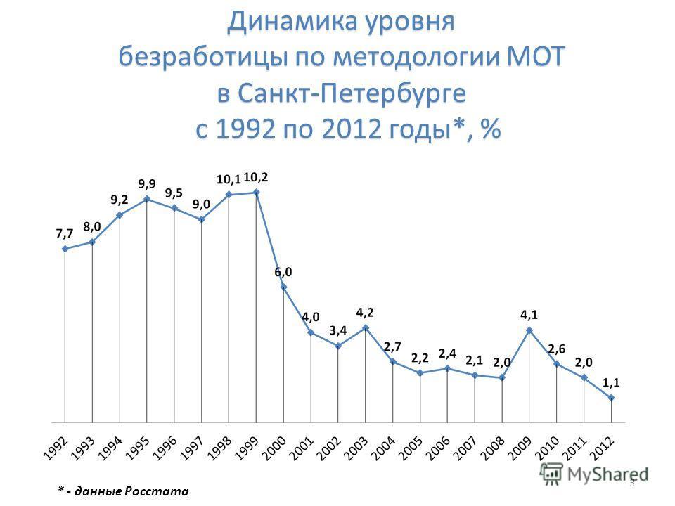 Динамика уровня безработицы по методологии МОТ в Санкт-Петербурге с 1992 по 2012 годы*, % 3 * - данные Росстата